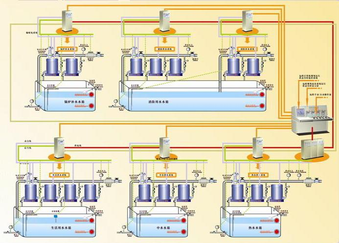 小区恒压供水plc设计主电路